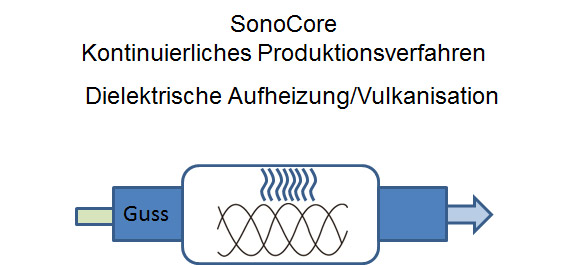 sonocore latex